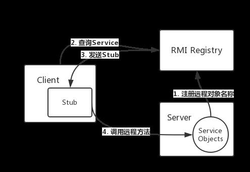 RMI注册表